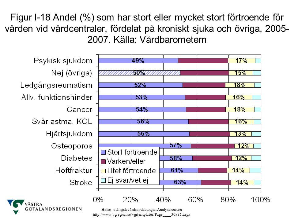 Hälso- och sjukvårdsavdelningen Analysenheten http://www.vgregion.se/vgrtemplates/Page____30931.aspx Figur I-18 Andel (%) som har stort eller mycket s