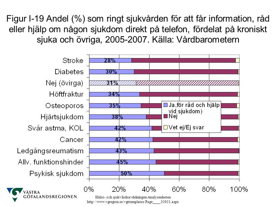 Hälso- och sjukvårdsavdelningen Analysenheten http://www.vgregion.se/vgrtemplates/Page____30931.aspx Figur I-19 Andel (%) som ringt sjukvården för att