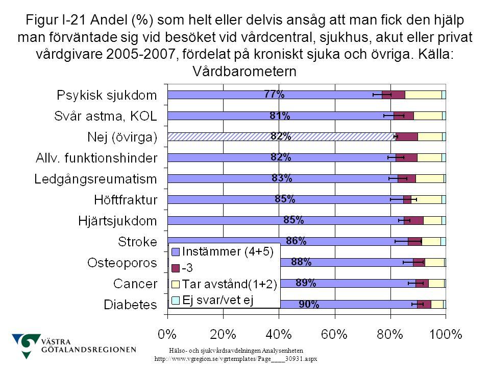 Hälso- och sjukvårdsavdelningen Analysenheten http://www.vgregion.se/vgrtemplates/Page____30931.aspx Figur I-21 Andel (%) som helt eller delvis ansåg