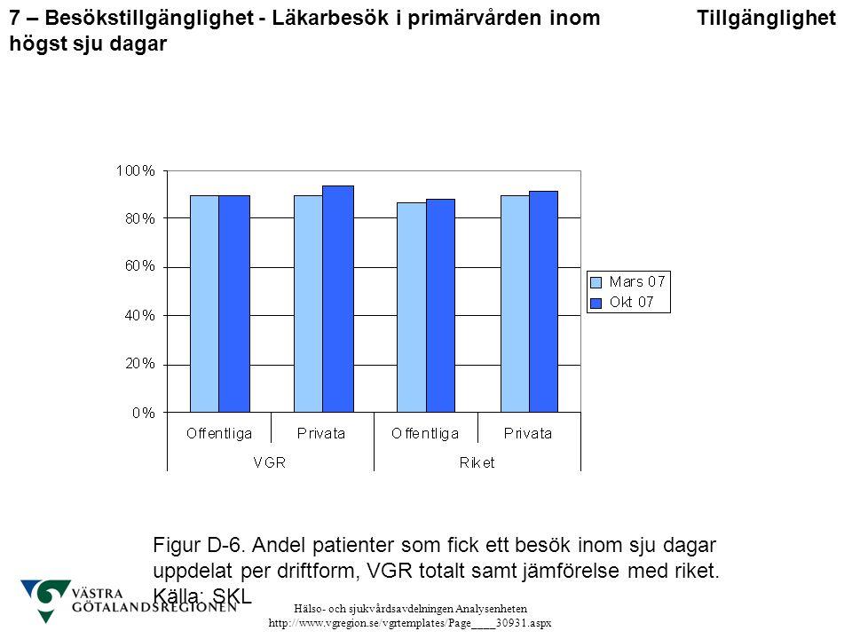 Hälso- och sjukvårdsavdelningen Analysenheten http://www.vgregion.se/vgrtemplates/Page____30931.aspx Figur D-6. Andel patienter som fick ett besök ino