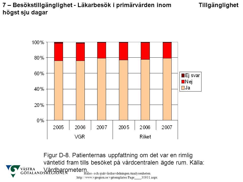 Hälso- och sjukvårdsavdelningen Analysenheten http://www.vgregion.se/vgrtemplates/Page____30931.aspx Figur D-8. Patienternas uppfattning om det var en
