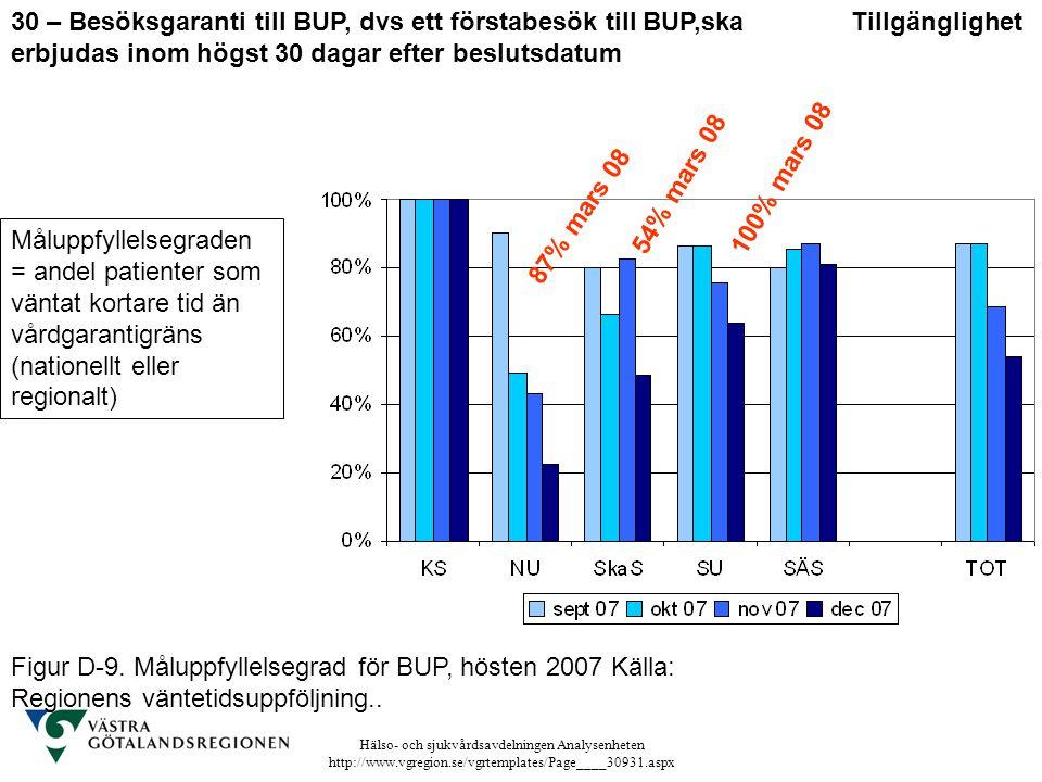 Hälso- och sjukvårdsavdelningen Analysenheten http://www.vgregion.se/vgrtemplates/Page____30931.aspx Figur D-9. Måluppfyllelsegrad för BUP, hösten 200