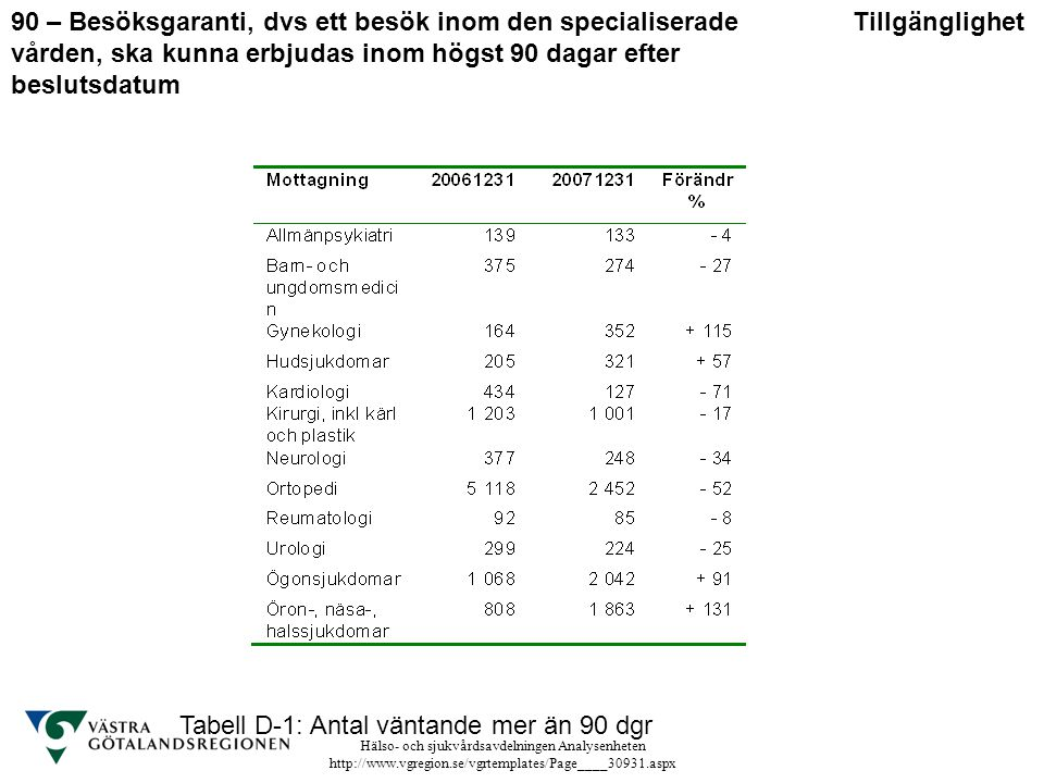Hälso- och sjukvårdsavdelningen Analysenheten http://www.vgregion.se/vgrtemplates/Page____30931.aspx Tabell D-1: Antal väntande mer än 90 dgr Tillgäng