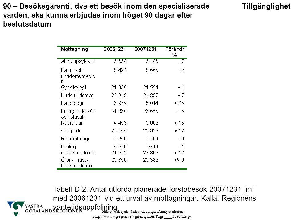 Hälso- och sjukvårdsavdelningen Analysenheten http://www.vgregion.se/vgrtemplates/Page____30931.aspx Tabell D-2: Antal utförda planerade förstabesök 2