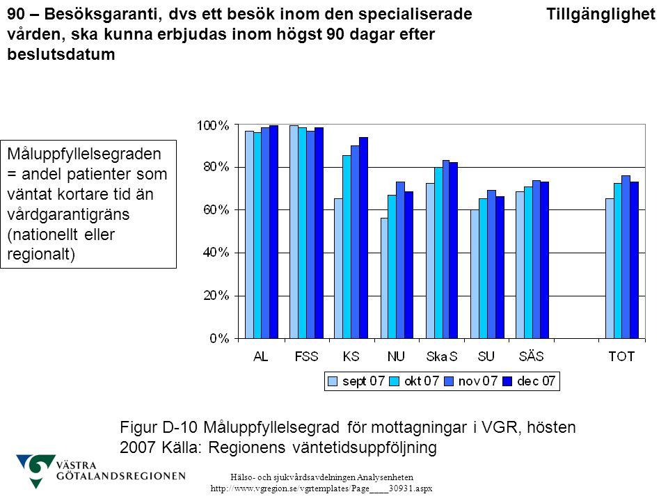 Hälso- och sjukvårdsavdelningen Analysenheten http://www.vgregion.se/vgrtemplates/Page____30931.aspx Figur D-10 Måluppfyllelsegrad för mottagningar i