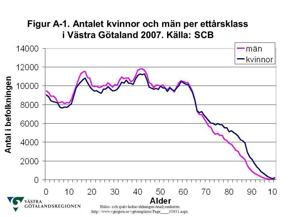 Hälso- och sjukvårdsavdelningen Analysenheten http://www.vgregion.se/vgrtemplates/Page____30931.aspx Figur A-1. Antalet kvinnor och män per ettårsklas