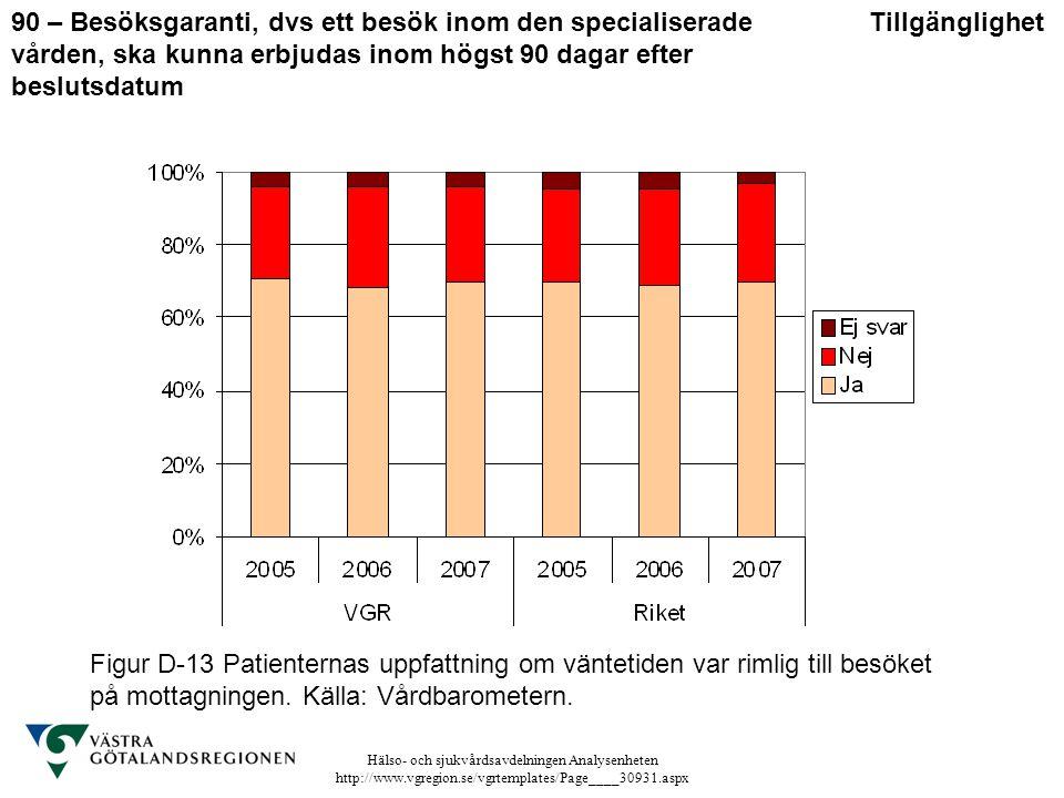 Hälso- och sjukvårdsavdelningen Analysenheten http://www.vgregion.se/vgrtemplates/Page____30931.aspx Figur D-13 Patienternas uppfattning om väntetiden
