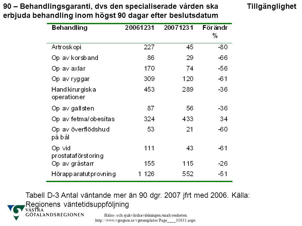 Hälso- och sjukvårdsavdelningen Analysenheten http://www.vgregion.se/vgrtemplates/Page____30931.aspx Tabell D-3 Antal väntande mer än 90 dgr. 2007 jfr