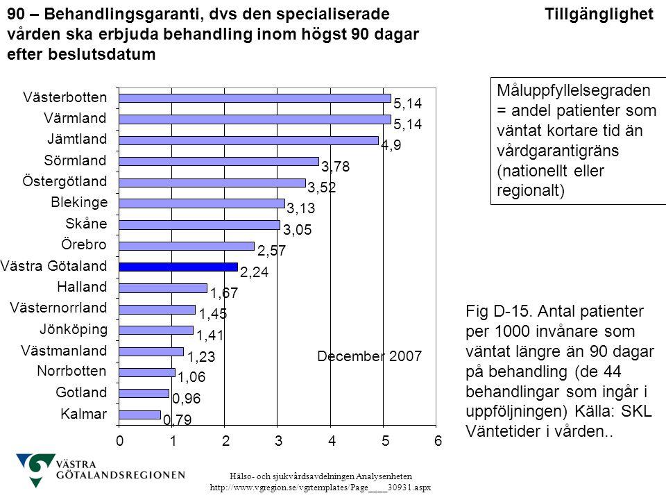 Hälso- och sjukvårdsavdelningen Analysenheten http://www.vgregion.se/vgrtemplates/Page____30931.aspx Tillgänglighet90 – Behandlingsgaranti, dvs den sp