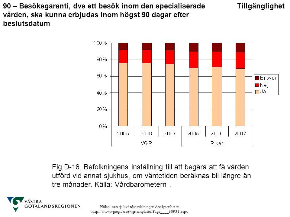 Hälso- och sjukvårdsavdelningen Analysenheten http://www.vgregion.se/vgrtemplates/Page____30931.aspx Fig D-16. Befolkningens inställning till att begä