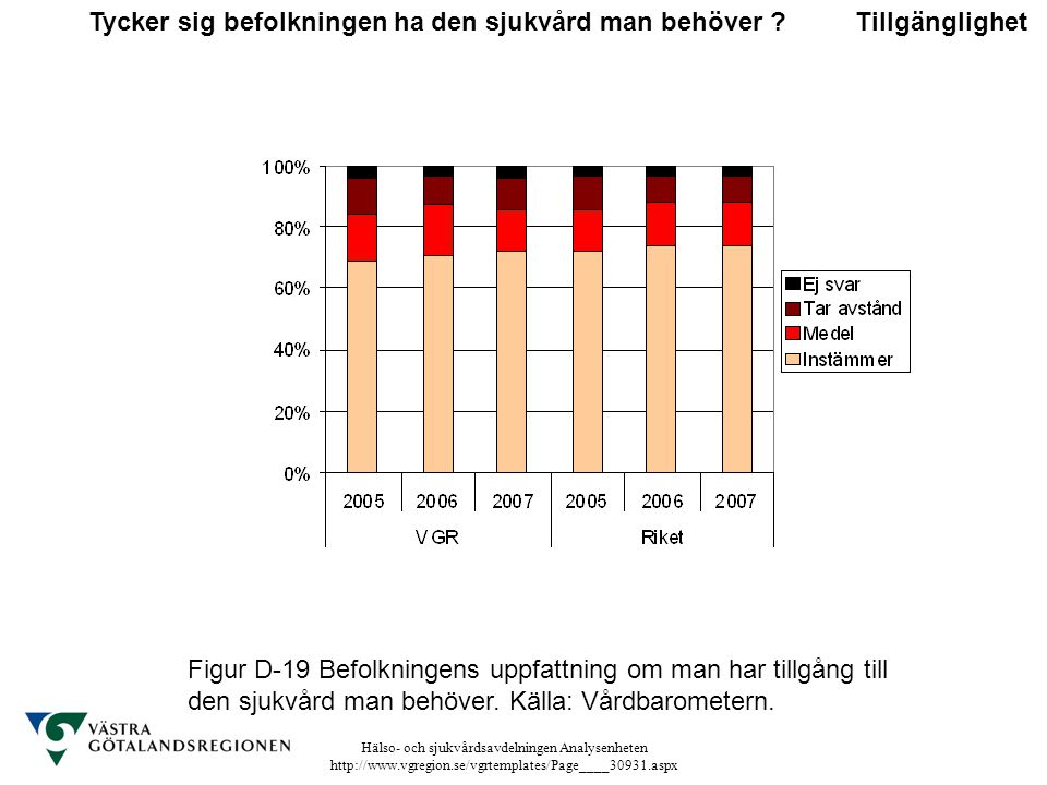 Hälso- och sjukvårdsavdelningen Analysenheten http://www.vgregion.se/vgrtemplates/Page____30931.aspx Figur D-19 Befolkningens uppfattning om man har t