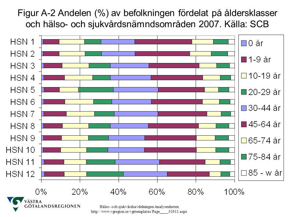Hälso- och sjukvårdsavdelningen Analysenheten http://www.vgregion.se/vgrtemplates/Page____30931.aspx Figur A-2 Andelen (%) av befolkningen fördelat på