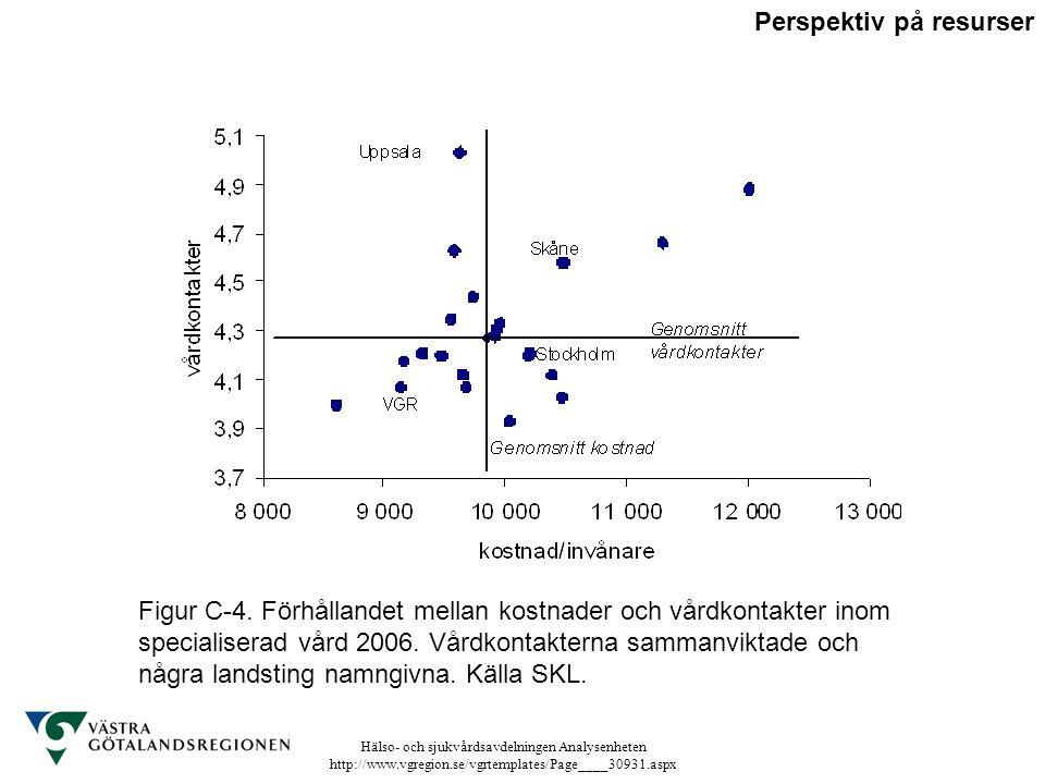 Hälso- och sjukvårdsavdelningen Analysenheten http://www.vgregion.se/vgrtemplates/Page____30931.aspx Figur C-4. Förhållandet mellan kostnader och vård