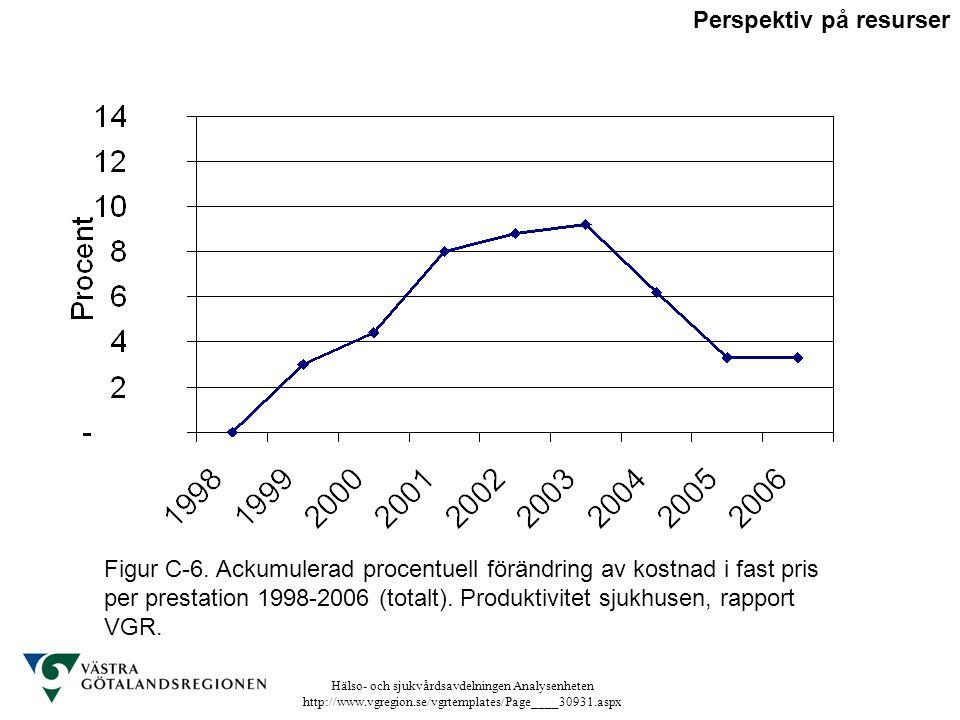 Hälso- och sjukvårdsavdelningen Analysenheten http://www.vgregion.se/vgrtemplates/Page____30931.aspx Figur C-6. Ackumulerad procentuell förändring av