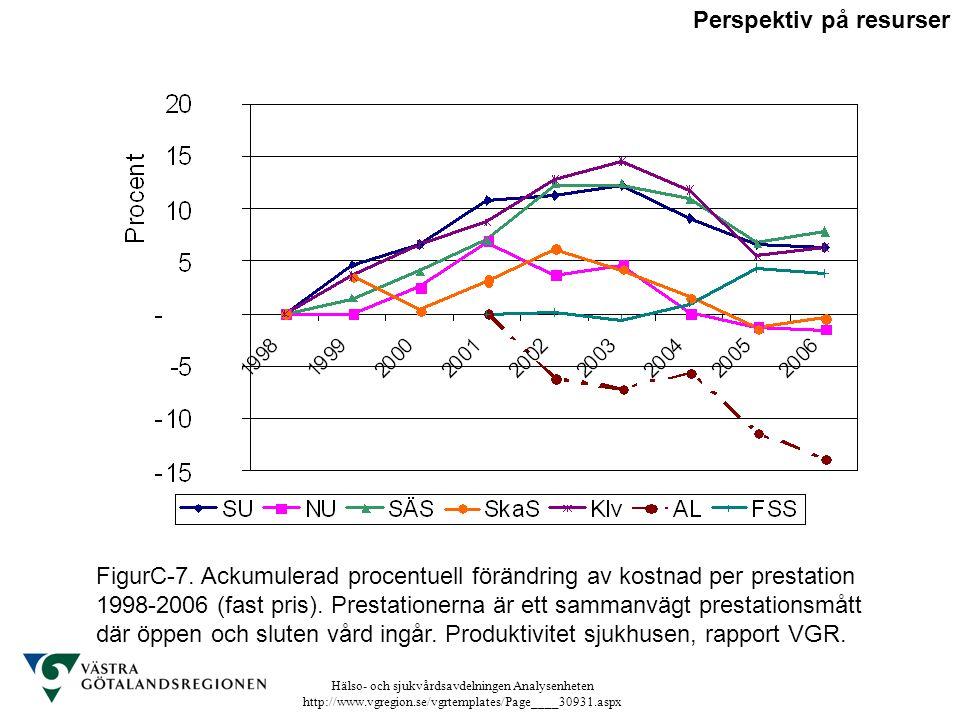 Hälso- och sjukvårdsavdelningen Analysenheten http://www.vgregion.se/vgrtemplates/Page____30931.aspx FigurC-7. Ackumulerad procentuell förändring av k