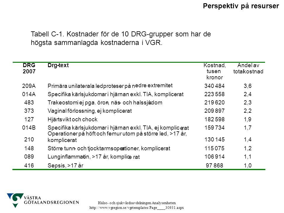 Hälso- och sjukvårdsavdelningen Analysenheten http://www.vgregion.se/vgrtemplates/Page____30931.aspx Tabell C-1. Kostnader för de 10 DRG-grupper som h