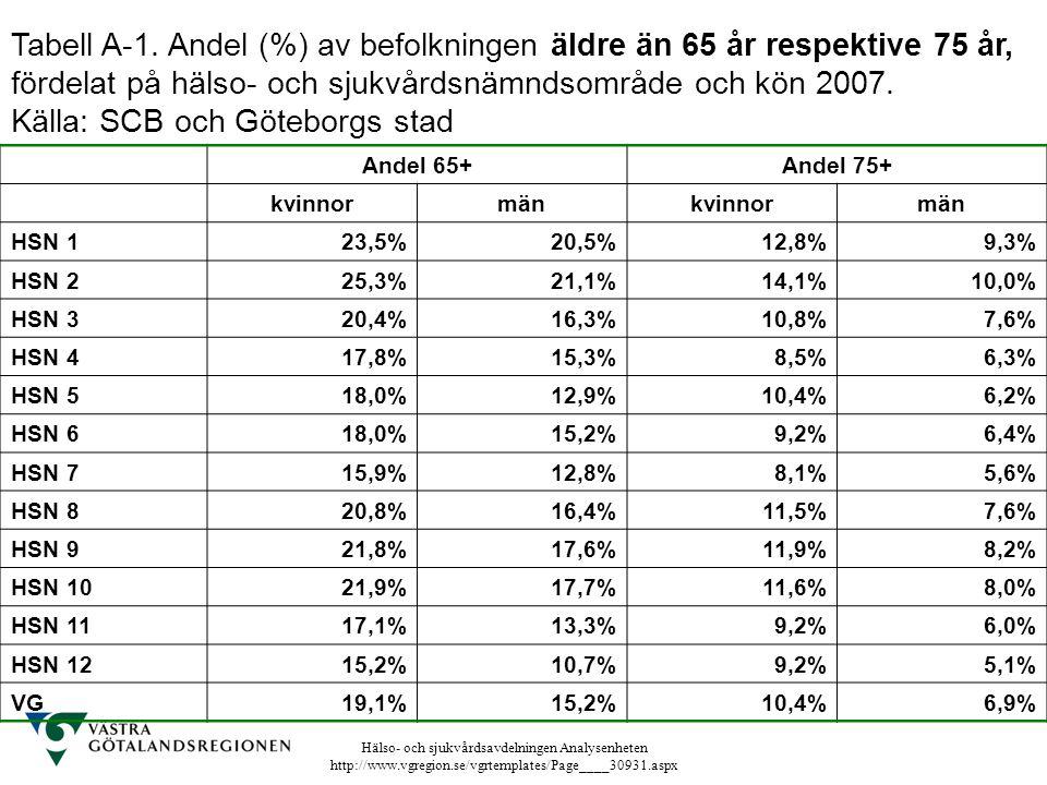 Hälso- och sjukvårdsavdelningen Analysenheten http://www.vgregion.se/vgrtemplates/Page____30931.aspx Tabell A-1. Andel (%) av befolkningen äldre än 65