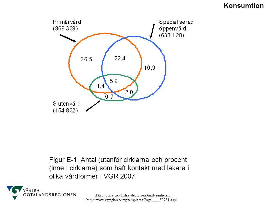 Hälso- och sjukvårdsavdelningen Analysenheten http://www.vgregion.se/vgrtemplates/Page____30931.aspx Figur E-1. Antal (utanför cirklarna och procent (