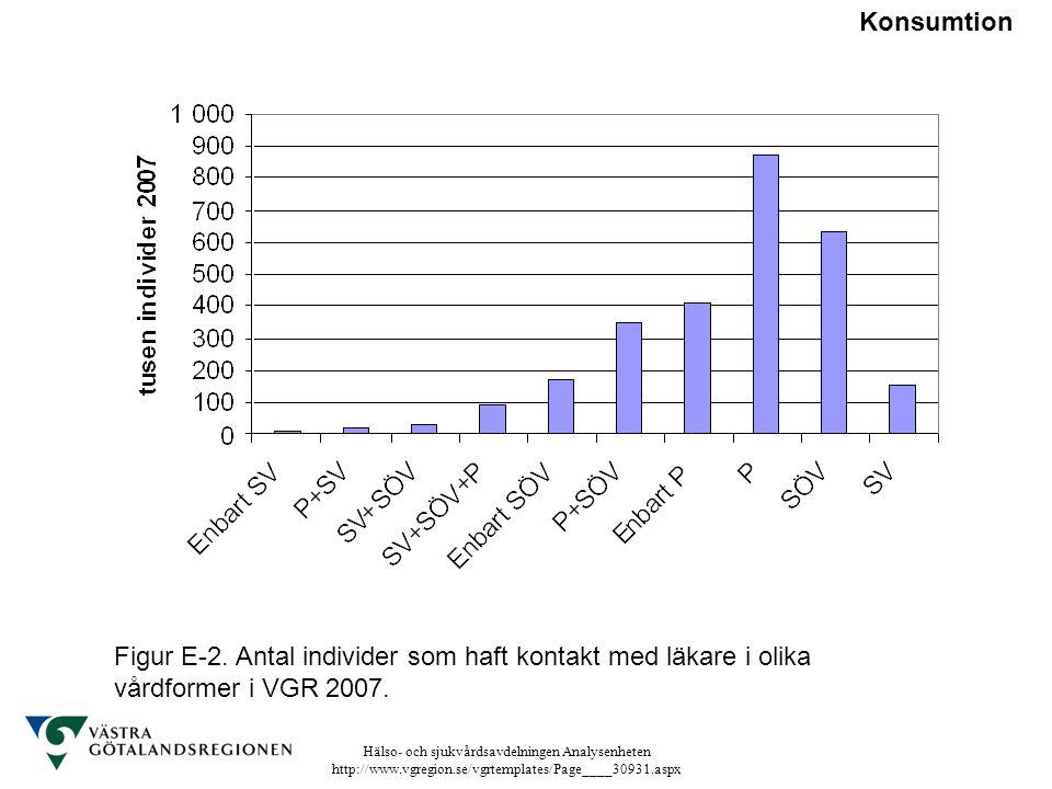 Hälso- och sjukvårdsavdelningen Analysenheten http://www.vgregion.se/vgrtemplates/Page____30931.aspx Figur E-2. Antal individer som haft kontakt med l