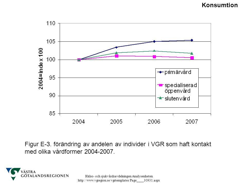 Hälso- och sjukvårdsavdelningen Analysenheten http://www.vgregion.se/vgrtemplates/Page____30931.aspx Figur E-3. förändring av andelen av individer i V