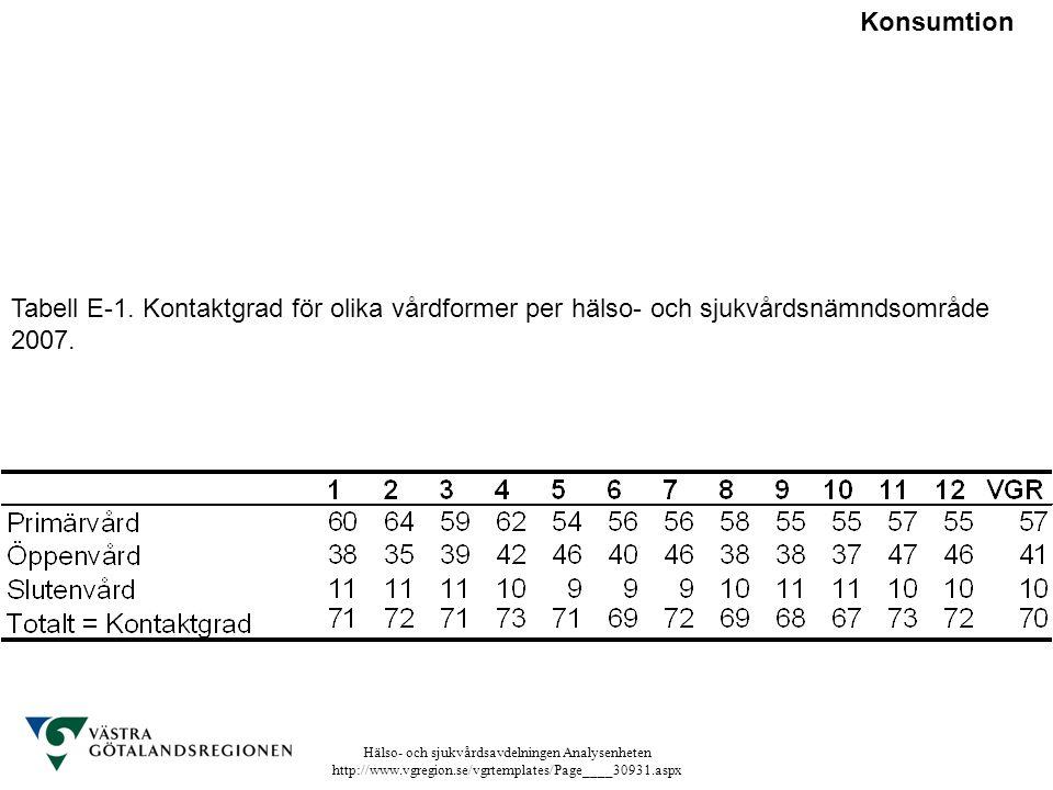 Hälso- och sjukvårdsavdelningen Analysenheten http://www.vgregion.se/vgrtemplates/Page____30931.aspx Tabell E-1. Kontaktgrad för olika vårdformer per