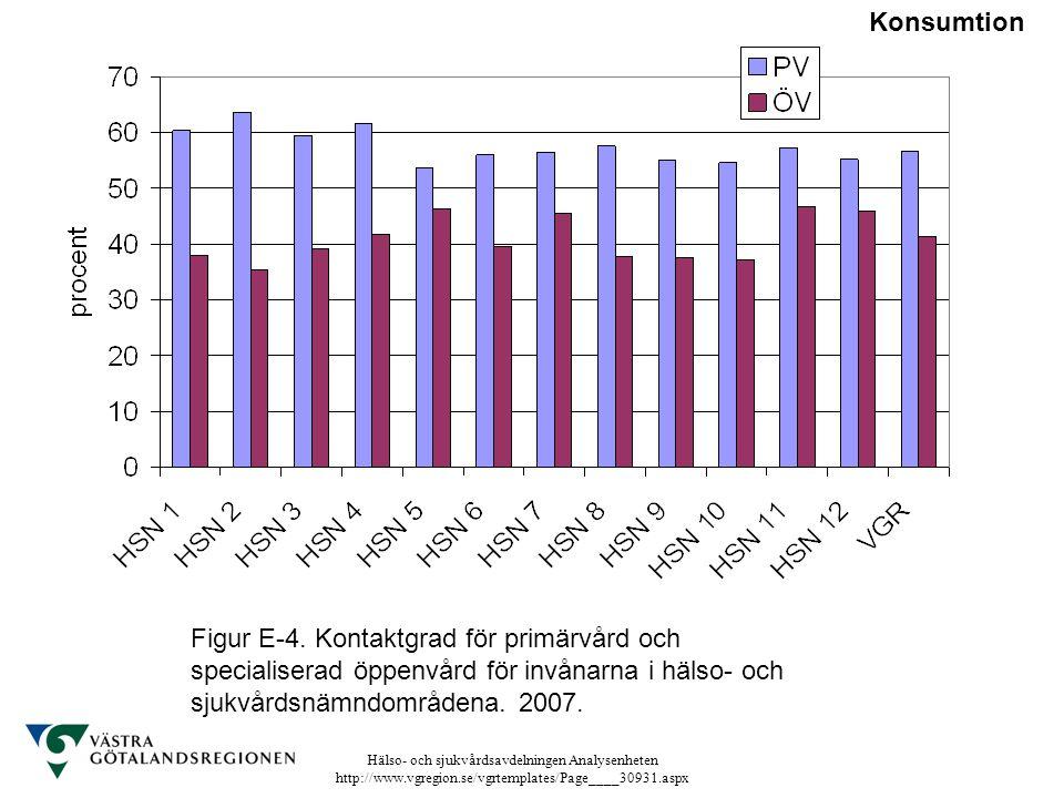 Hälso- och sjukvårdsavdelningen Analysenheten http://www.vgregion.se/vgrtemplates/Page____30931.aspx Figur E-4. Kontaktgrad för primärvård och special