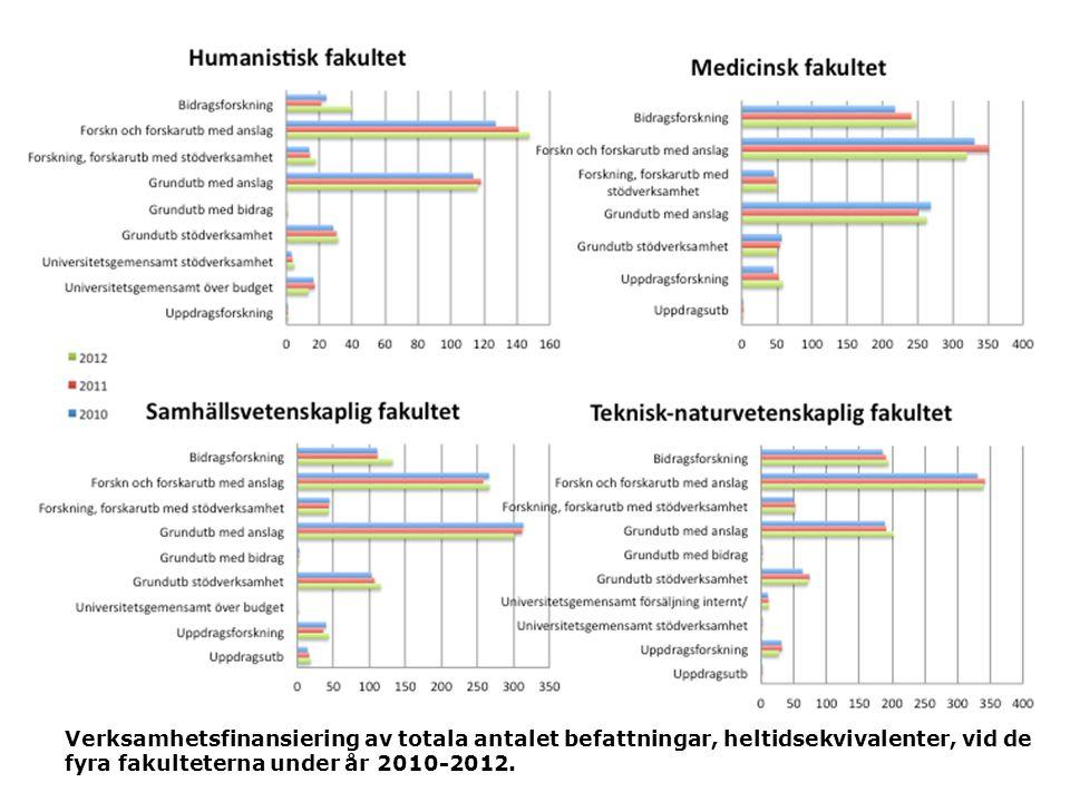 Verksamhetsfinansiering av totala antalet befattningar, heltidsekvivalenter, vid de fyra fakulteterna under år 2010-2012.