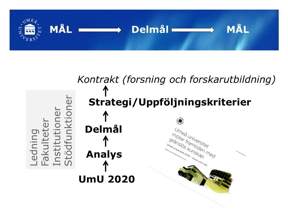 MÅL Delmål MÅL Delmål Analys UmU 2020 Strategi/Uppföljningskriterier Kontrakt (forsning och forskarutbildning) Ledning Fakulteter Institutioner Stödfunktioner