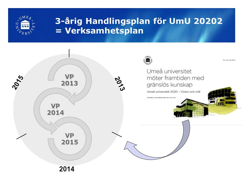 2013 2014 2015 3-årig Handlingsplan för UmU 20202 = Verksamhetsplan