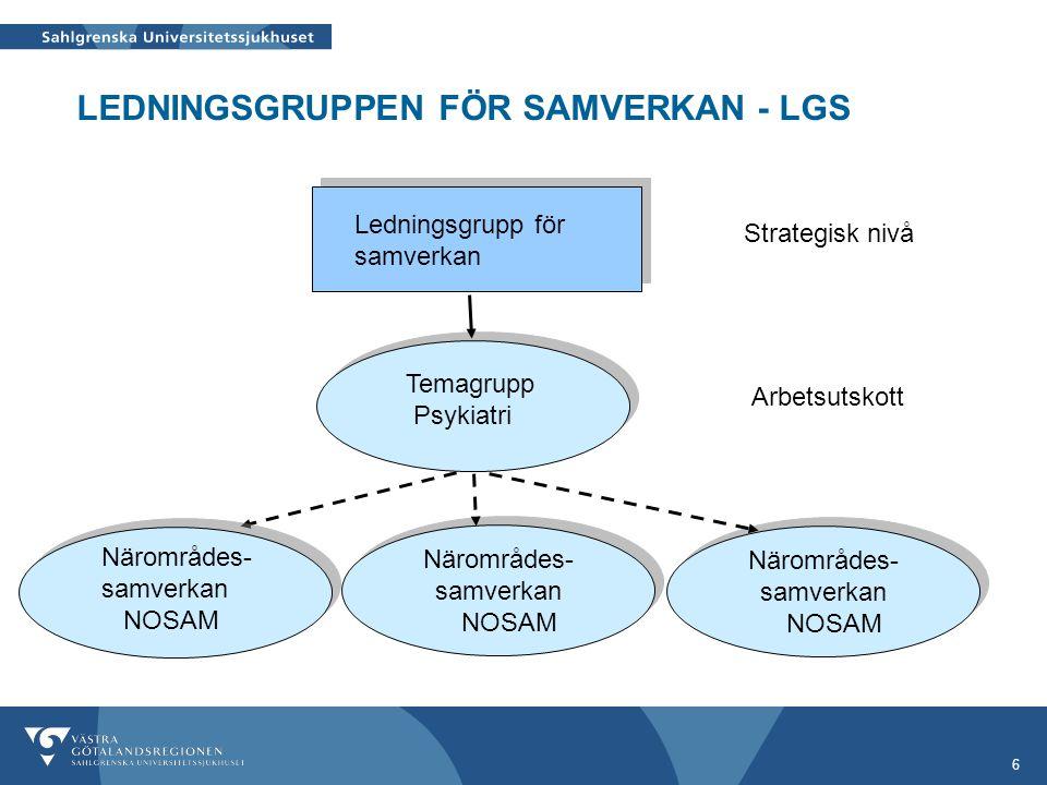 6 Ledningsgrupp för samverkan Närområdes- samverkan NOSAM Närområdes- samverkan NOSAM Temagrupp Psykiatri LEDNINGSGRUPPEN FÖR SAMVERKAN - LGS Närområd