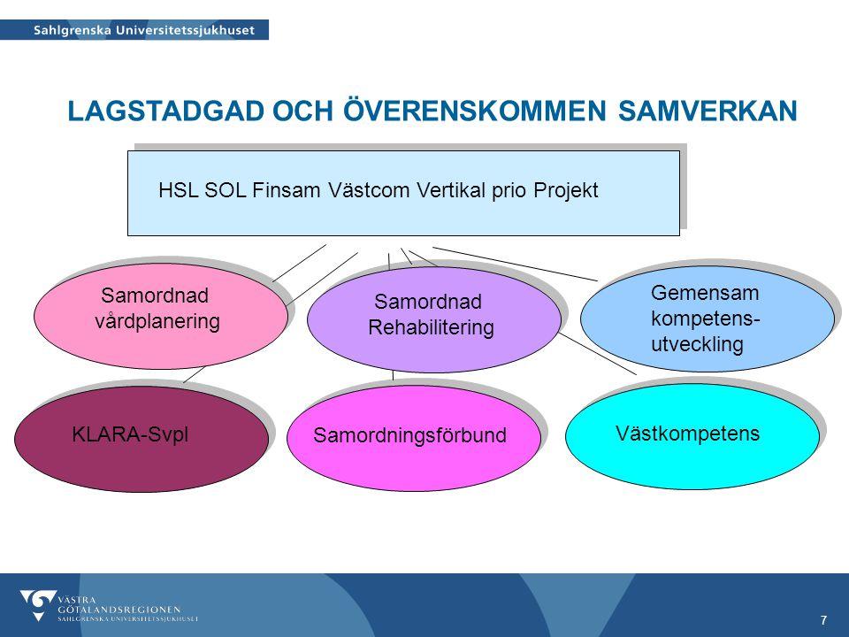 7 HSL SOL Finsam Västcom Vertikal prio Projekt Samordningsförbund LAGSTADGAD OCH ÖVERENSKOMMEN SAMVERKAN Västkompetens Gemensam kompetens- utveckling