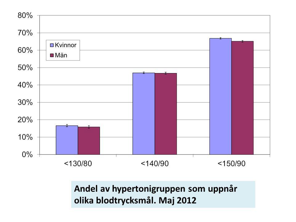 Andel av hypertonigruppen som uppnår olika blodtrycksmål. Maj 2012