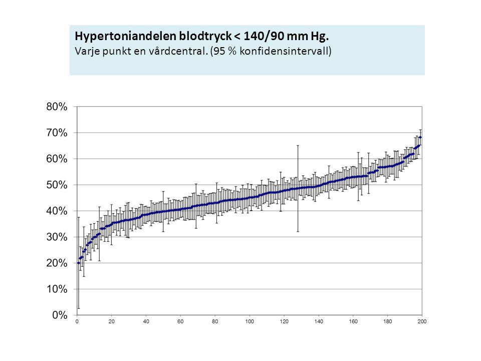 Hypertoniandelen blodtryck < 140/90 mm Hg. Varje punkt en vårdcentral. (95 % konfidensintervall)