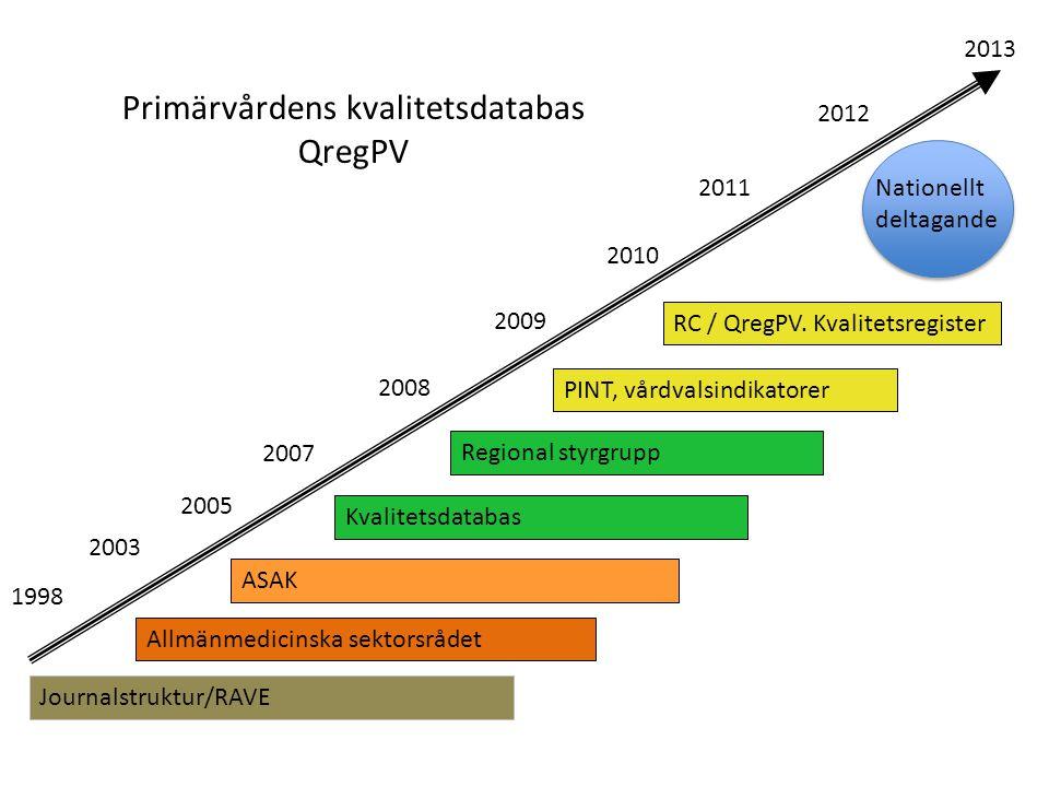 QregPV – ASAK indikatorer-VGPV indikatorer * QregPV ASAK-data QregPV ASAK-data Styrgrupp för projektet Regionalt kvalitetsregister AMSR /ASAK Professionell styrgrupp Ordförande i ASAK är registerhållare AMSR /ASAK Professionell styrgrupp Ordförande i ASAK är registerhållare SPEAR VGPV-indikatorer QregPV-grupp multiprofessionell QregPV-grupp multiprofessionell RC