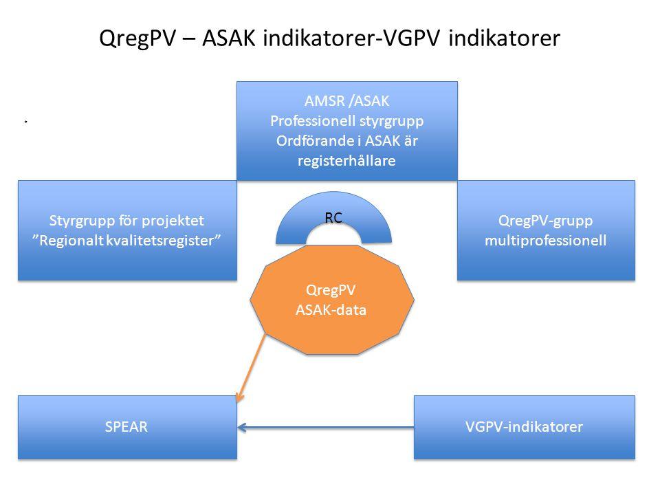 "QregPV – ASAK indikatorer-VGPV indikatorer * QregPV ASAK-data QregPV ASAK-data Styrgrupp för projektet ""Regionalt kvalitetsregister"" AMSR /ASAK Profes"
