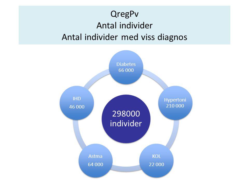 QregPv Antal individer Antal individer med viss diagnos 298000 individer Diabetes 66 000 Hyperton i 210 000 KOL 22 000 Astma 64 000 IHD 46 000