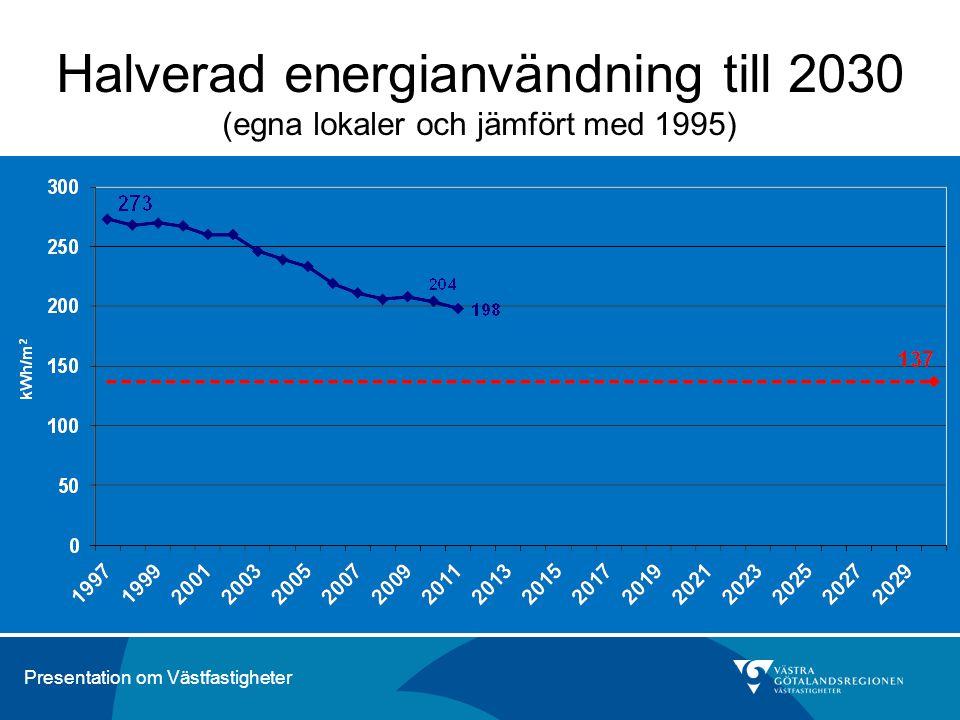 Presentation om Västfastigheter Halverad energianvändning till 2030 (egna lokaler och jämfört med 1995)