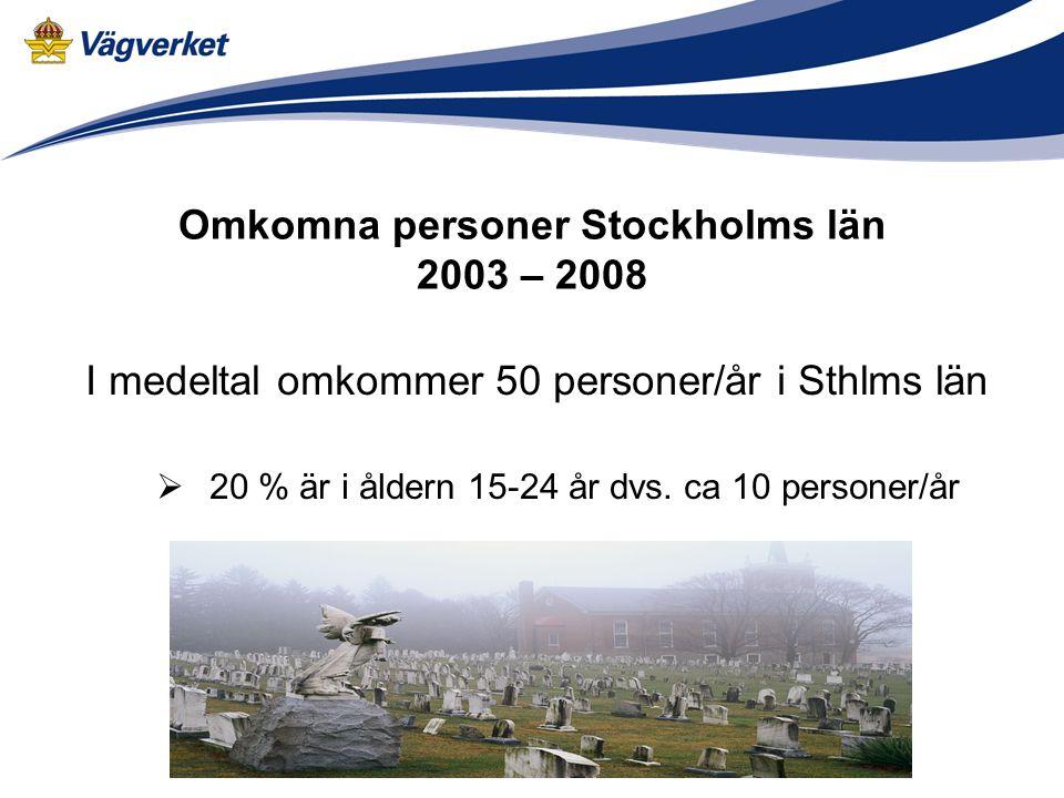 Omkomna personer Stockholms län 2003 – 2008 I medeltal omkommer 50 personer/år i Sthlms län  20 % är i åldern 15-24 år dvs.
