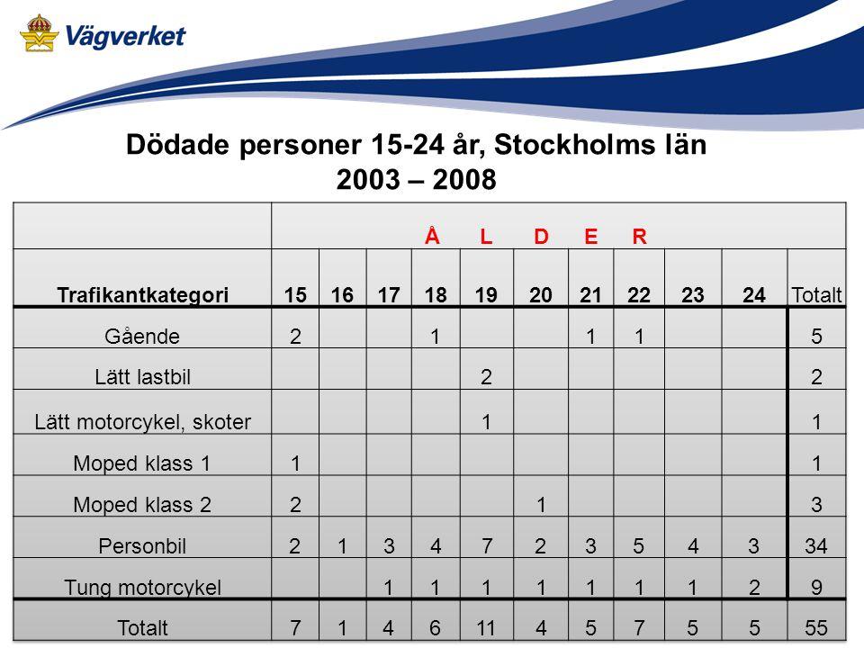 Dödade personer 15-24 år, Stockholms län 2003 – 2008