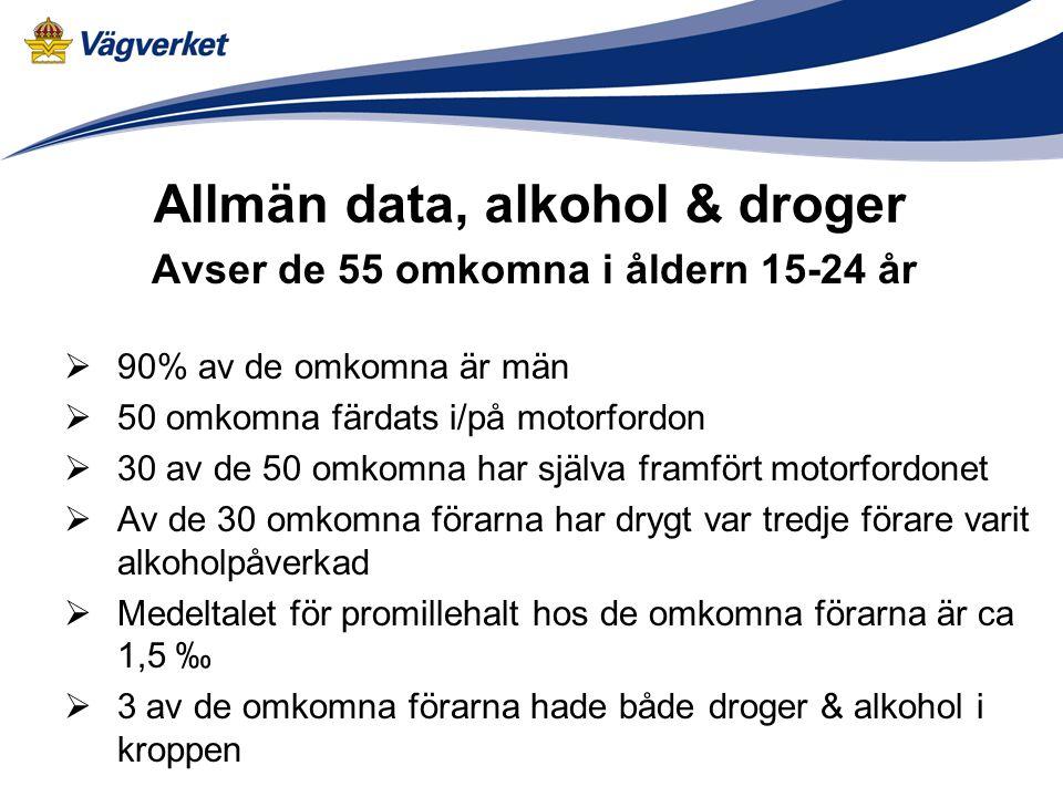 Avser de 55 omkomna i åldern 15-24 år  90% av de omkomna är män  50 omkomna färdats i/på motorfordon  30 av de 50 omkomna har själva framfört motorfordonet  Av de 30 omkomna förarna har drygt var tredje förare varit alkoholpåverkad  Medeltalet för promillehalt hos de omkomna förarna är ca 1,5 ‰  3 av de omkomna förarna hade både droger & alkohol i kroppen Allmän data, alkohol & droger
