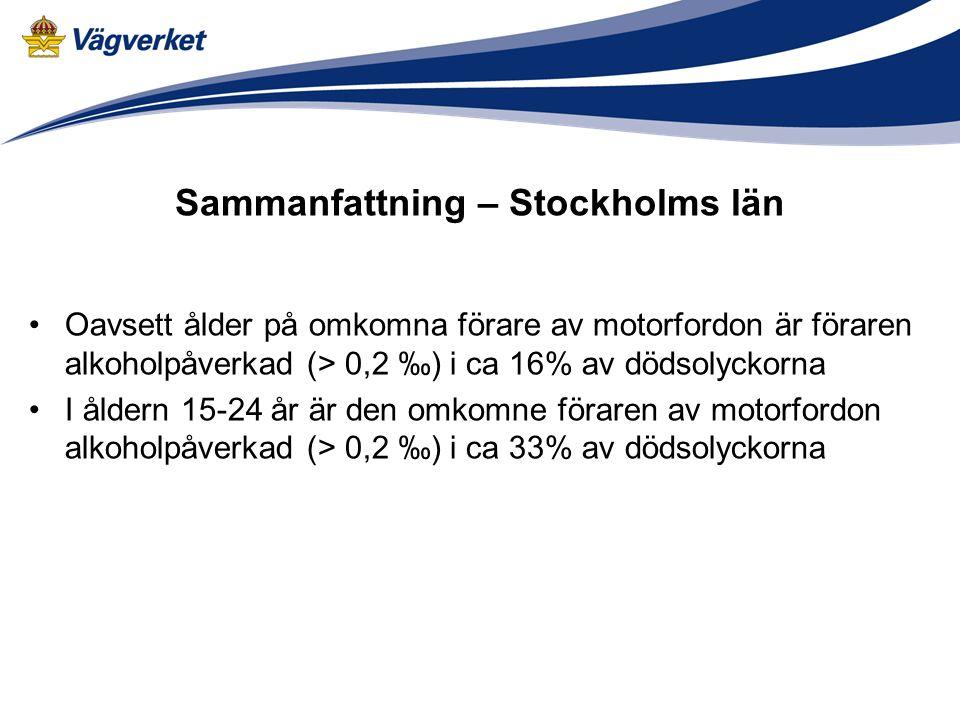 Sammanfattning – Stockholms län Oavsett ålder på omkomna förare av motorfordon är föraren alkoholpåverkad (> 0,2 ‰) i ca 16% av dödsolyckorna I åldern 15-24 år är den omkomne föraren av motorfordon alkoholpåverkad (> 0,2 ‰) i ca 33% av dödsolyckorna