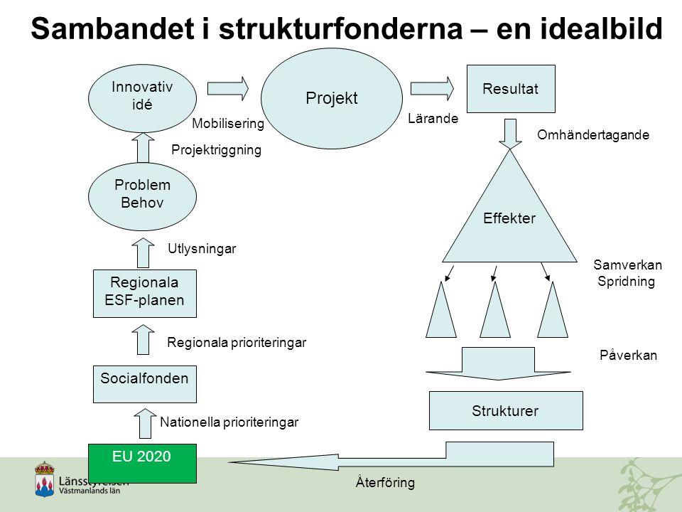 Problem Behov Innovativ idé Projekt Regionala ESF-planen Socialfonden EU 2020 Resultat Strukturer Effekter Sambandet i strukturfonderna – en idealbild