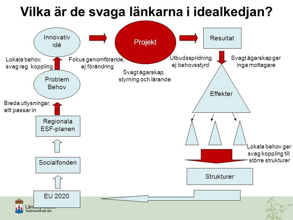 Problem Behov Innovativ idé Projekt Regionala ESF-planen Socialfonden EU 2020 Resultat Strukturer Effekter Vilka är de svaga länkarna i idealkedjan? B