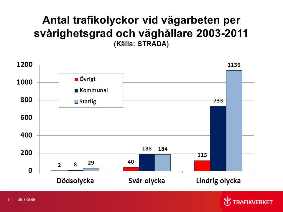112014-09-09 Antal trafikolyckor vid vägarbeten per svårighetsgrad och väghållare 2003-2011 (Källa: STRADA)
