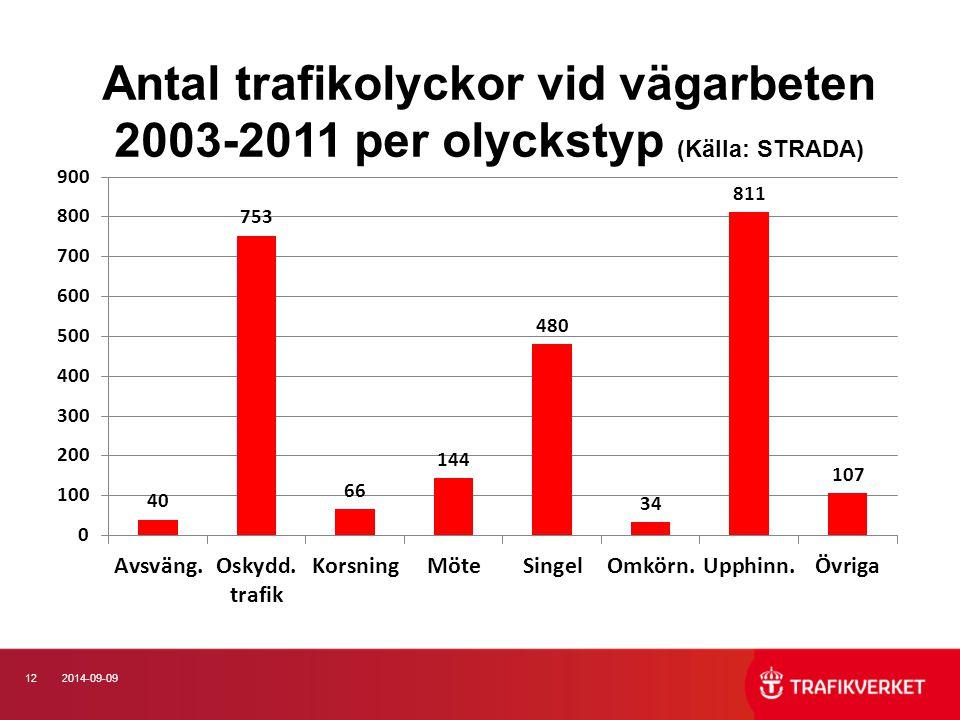 122014-09-09 Antal trafikolyckor vid vägarbeten 2003-2011 per olyckstyp (Källa: STRADA)