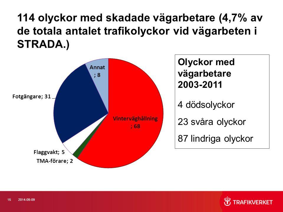 152014-09-09 114 olyckor med skadade vägarbetare (4,7% av de totala antalet trafikolyckor vid vägarbeten i STRADA.) Olyckor med vägarbetare 2003-2011