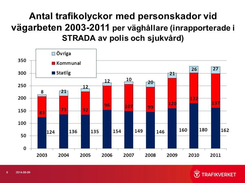 92014-09-09 Antal trafikolyckor inrapporterade i STRADA av polis respektive sjukvård 2003-2011 (Källa: STRADA)