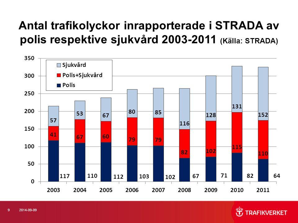 102014-09-09 Antal trafikolyckor vid vägarbeten 2003-2011 uppdelat på vinterväghållning och övriga vägarbeten (Källa: STRADA)
