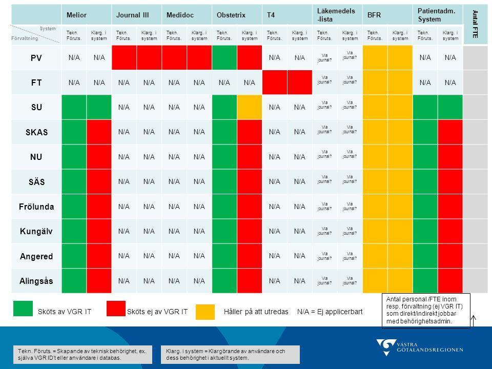 MeliorJournal IIIMedidocObstetrixT4 Läkemedels -lista BFR Patientadm.