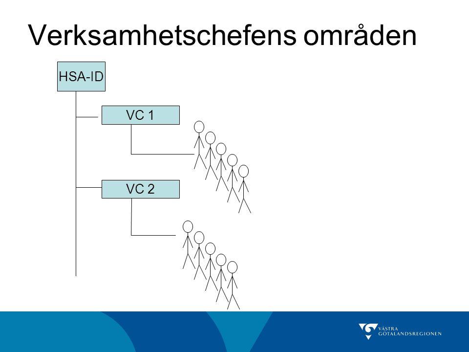 Verksamhetschefens områden VC 2 VC 1 HSA-ID